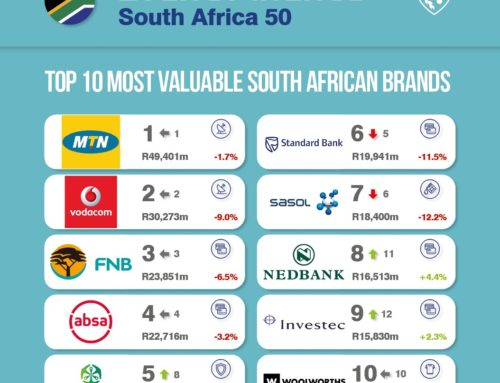 Top South African brands could lose over R65 billion from COVID-19